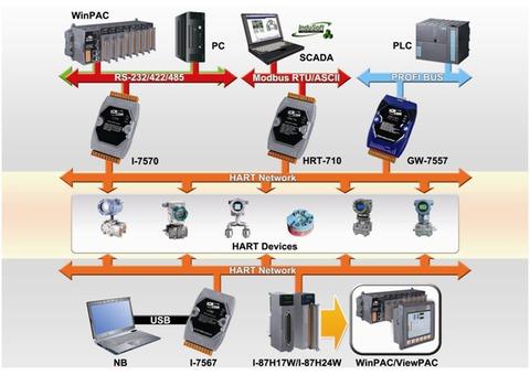 Supplier Industrial Equipment