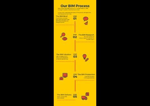 Best BIM Services in UAE